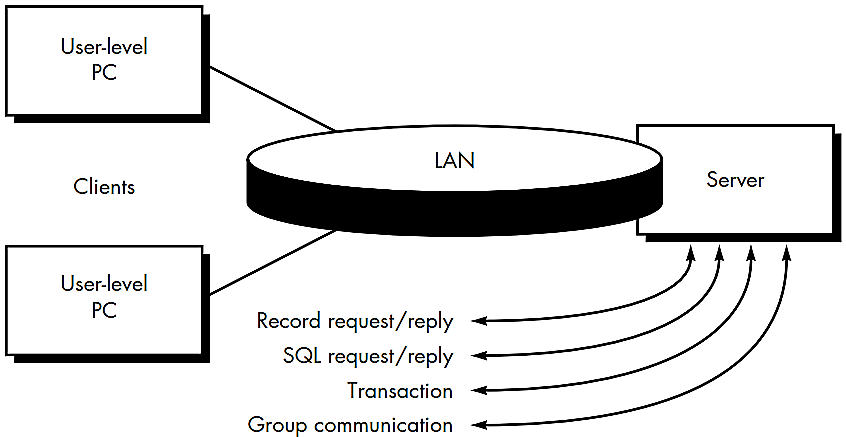 Structure of Client/Server System
