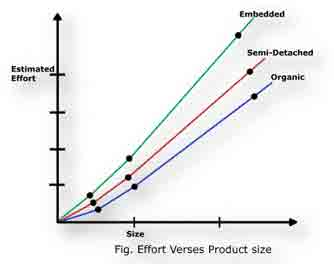 Efforts vs Product Size
