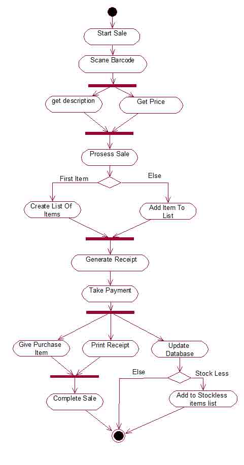 What Is Activity Diagram And Swim