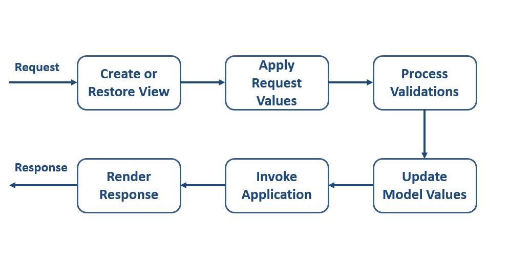 JSF Application Life-cycle
